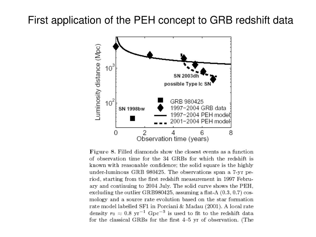 First application of the PEH concept to GRB redshift data