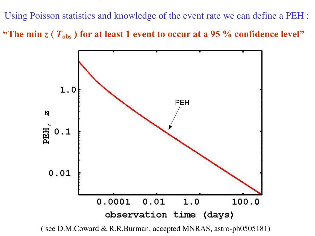 Using Poisson statistics and knowledge of the event rate we can define a PEH :