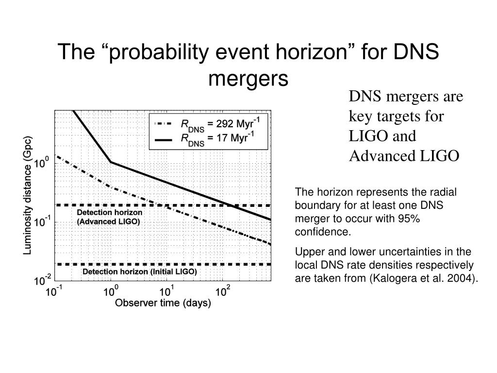 "The ""probability event horizon"" for DNS mergers"