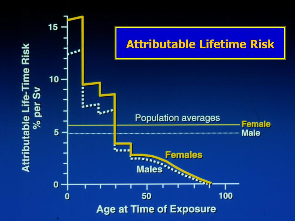 Attributable Lifetime Risk