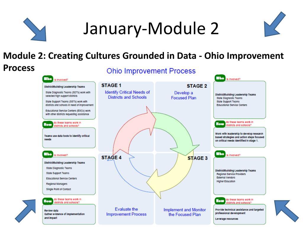 January-Module 2