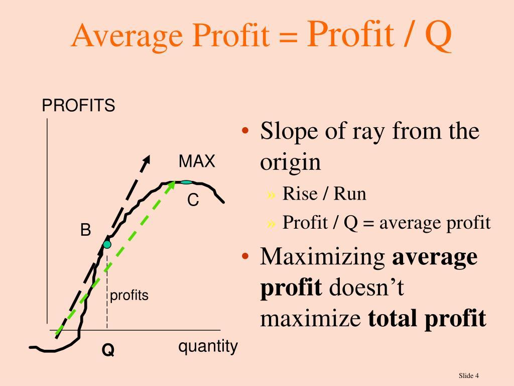 Average Profit =