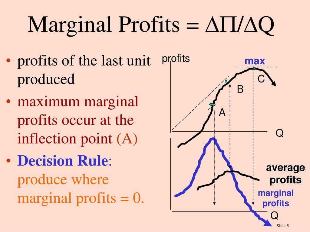 Marginal Profits =
