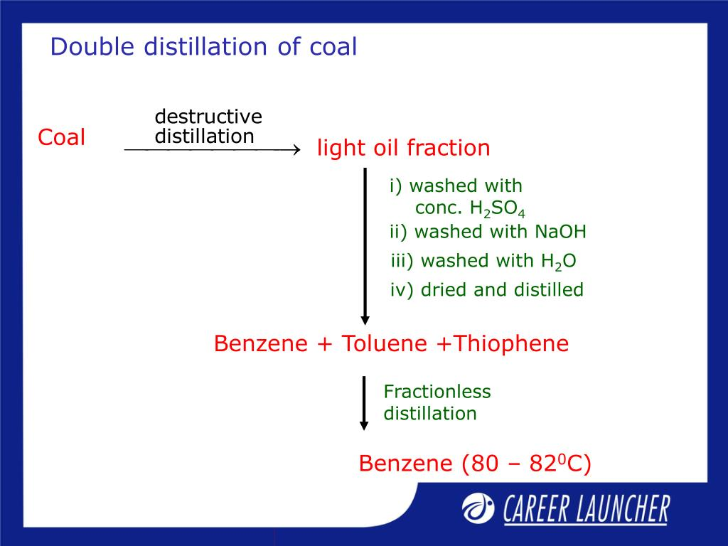 Double distillation of coal