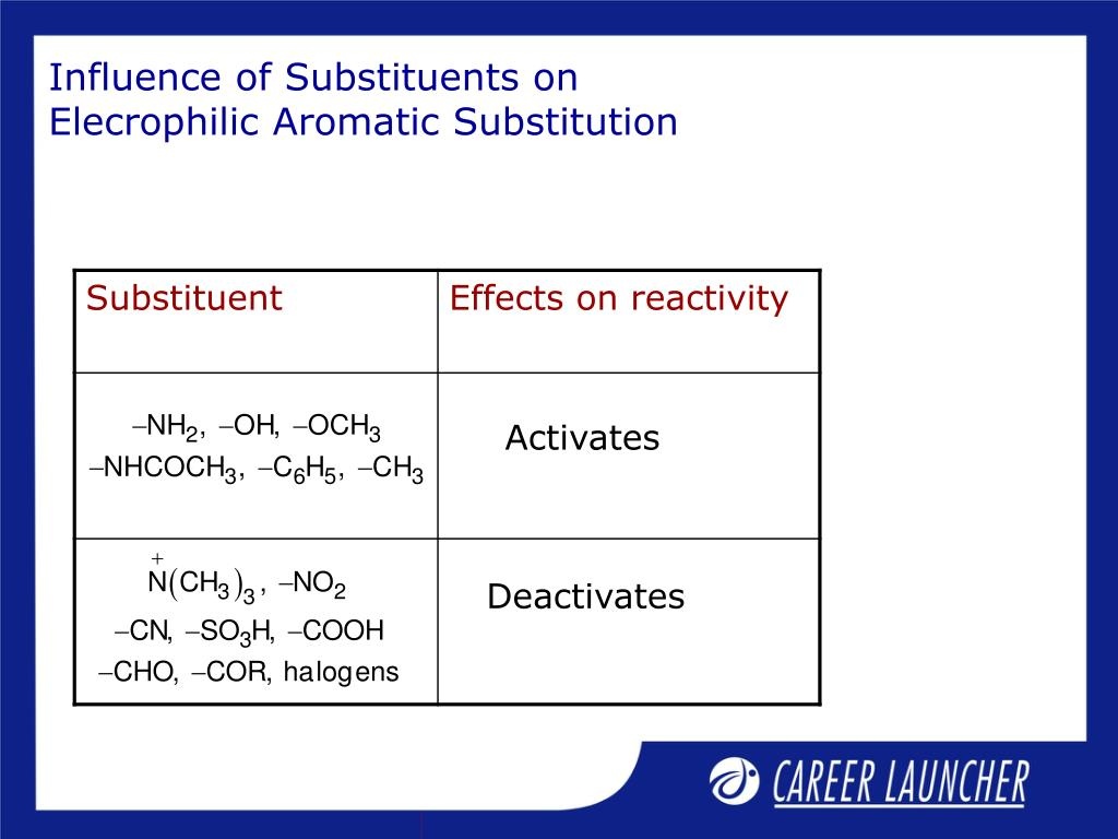 Influence of Substituents on Elecrophilic Aromatic Substitution