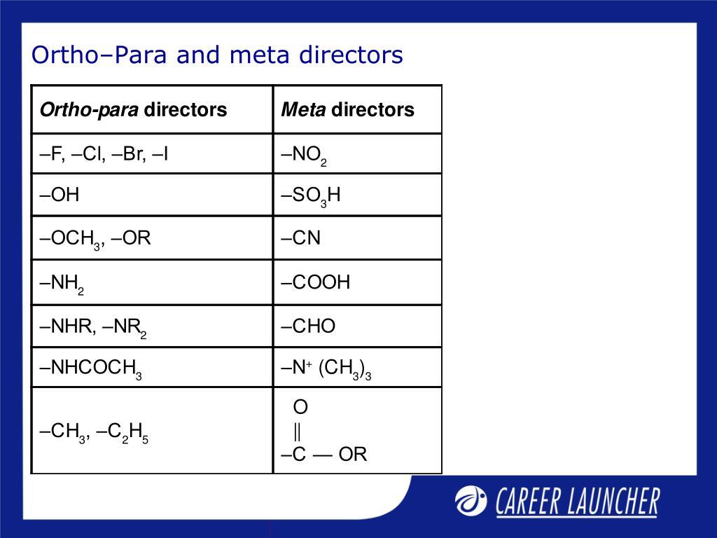Ortho–Para and meta directors