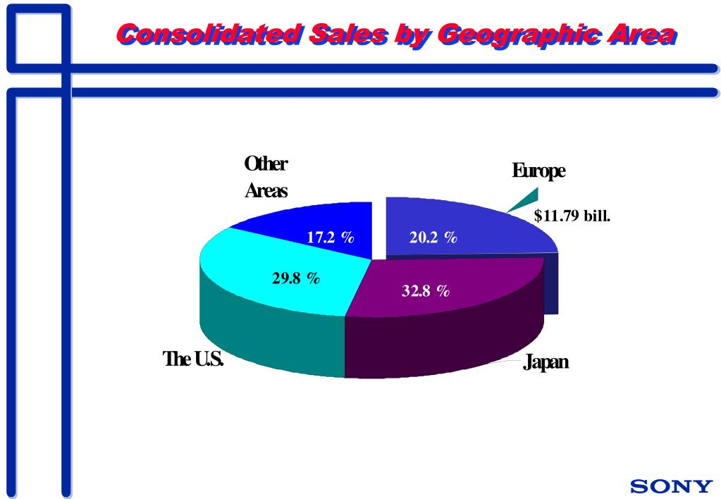 Consolidated Sales by Geographic Area
