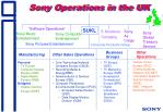 sony operations in the uk