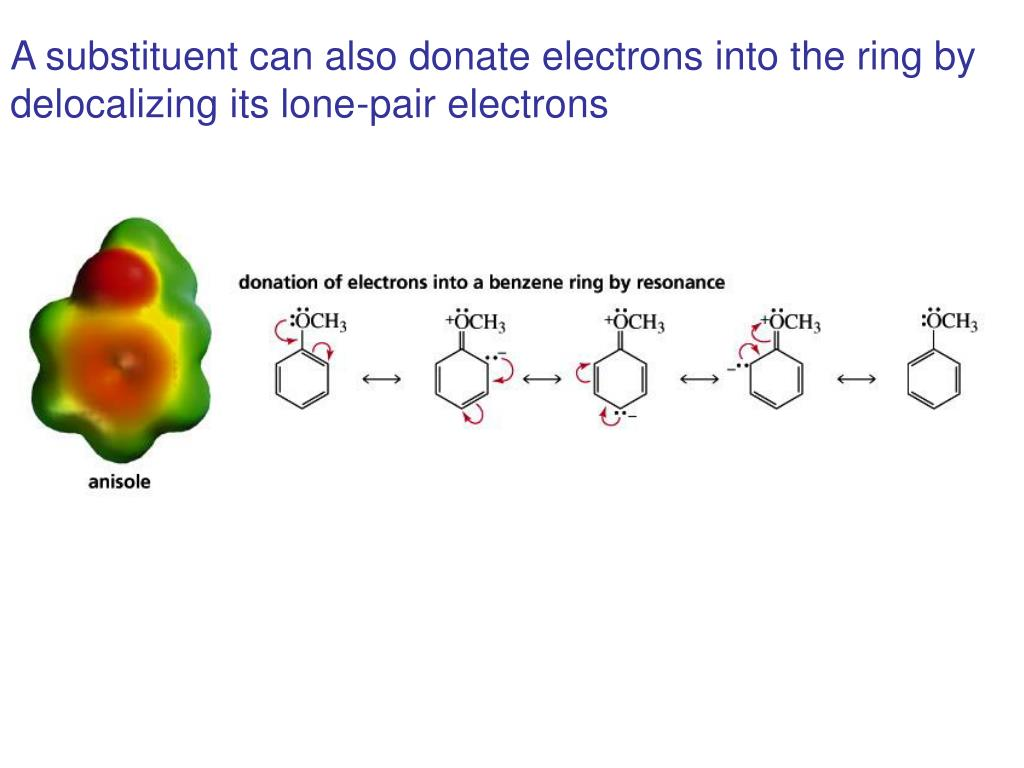 A substituent can also donate electrons into the ring by