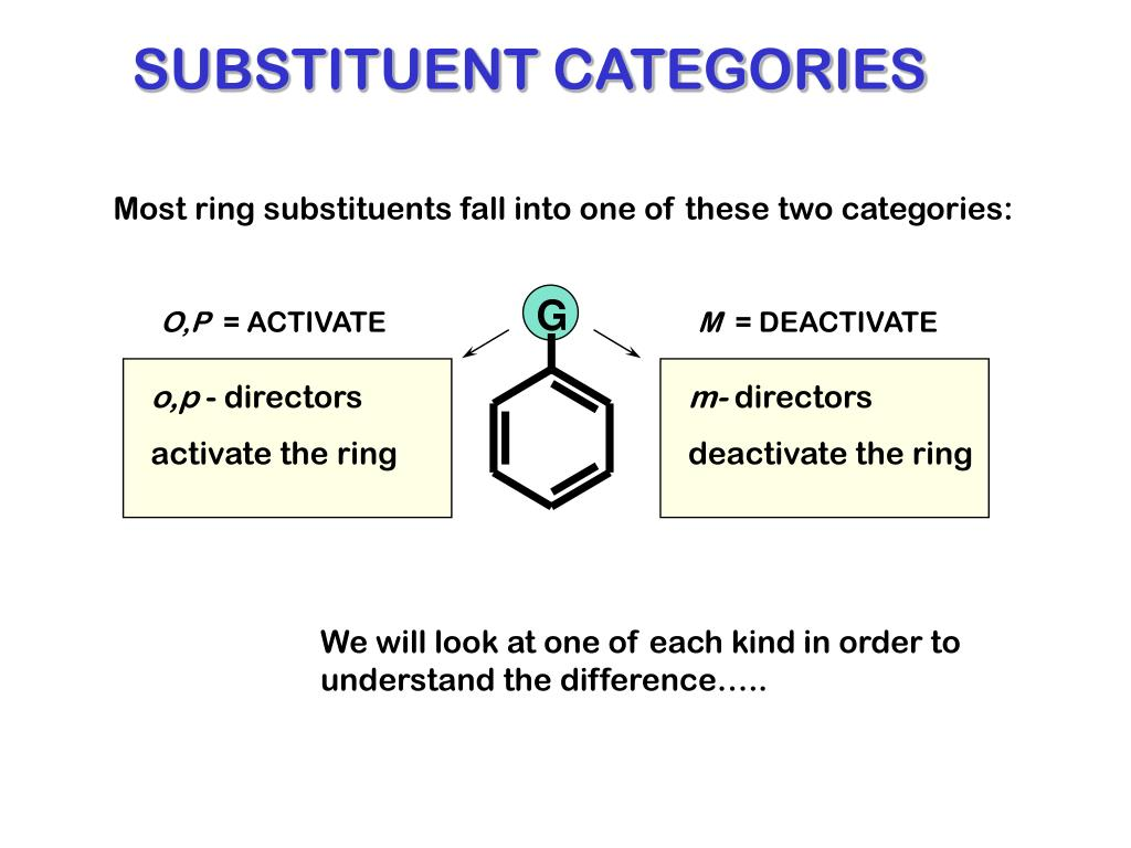 SUBSTITUENT CATEGORIES