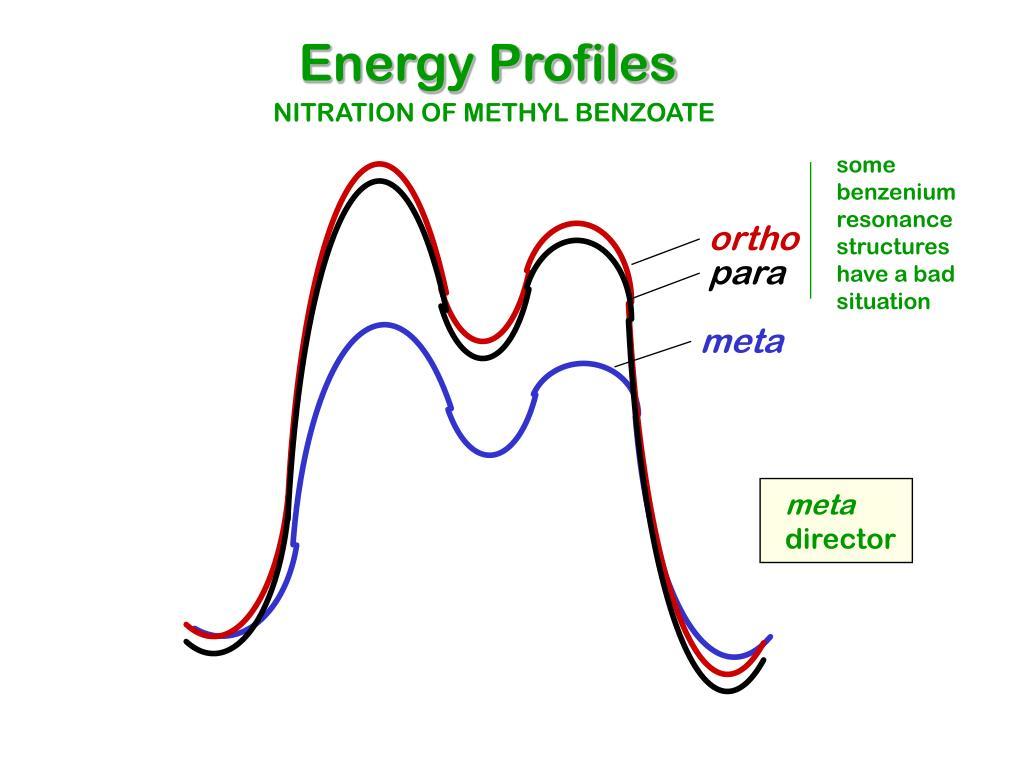 Energy Profiles