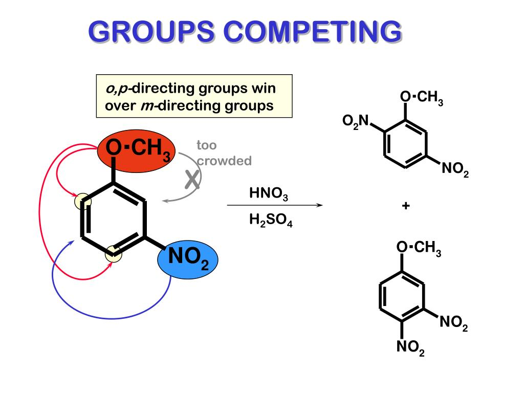 GROUPS COMPETING