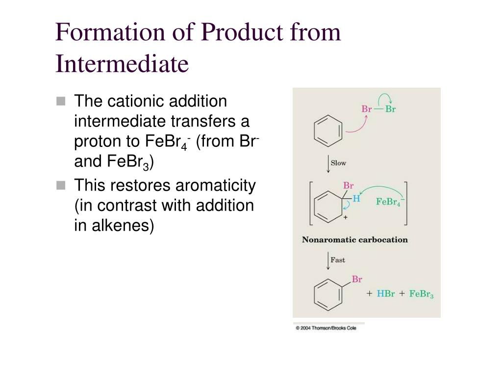 Formation of Product from Intermediate