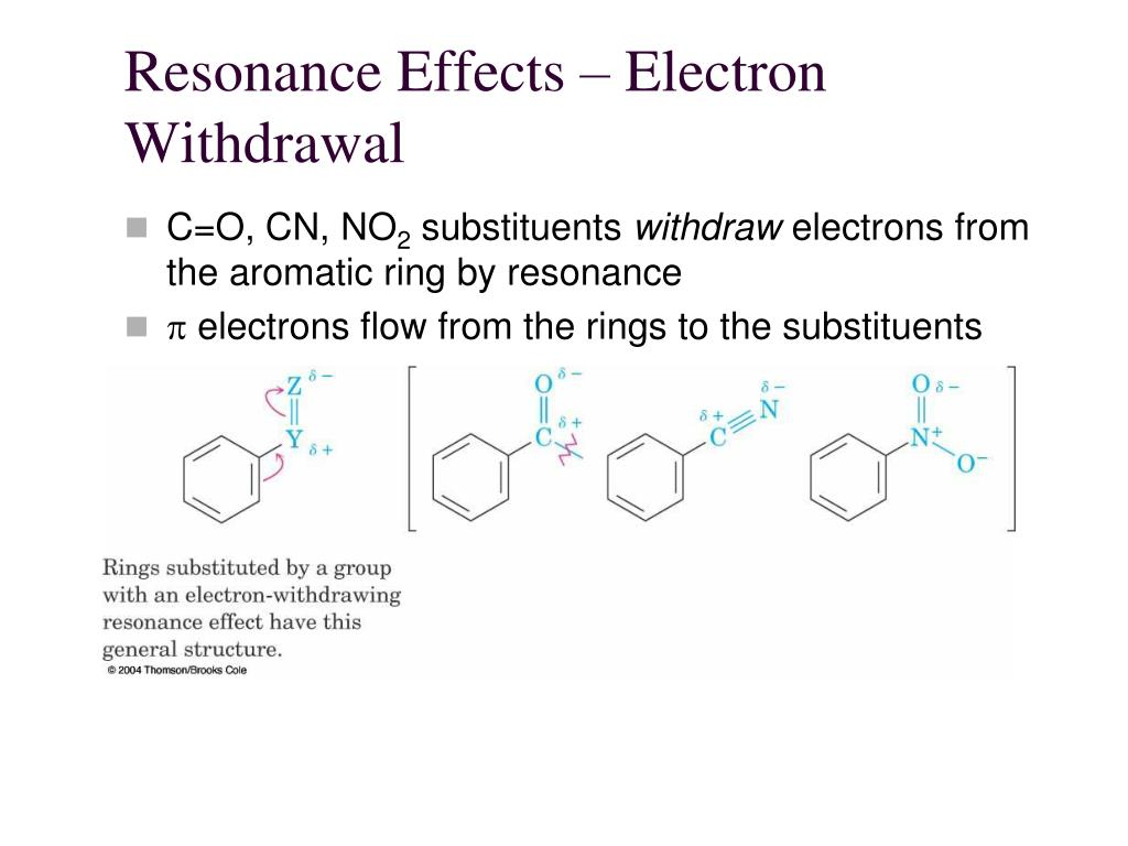 Resonance Effects – Electron Withdrawal
