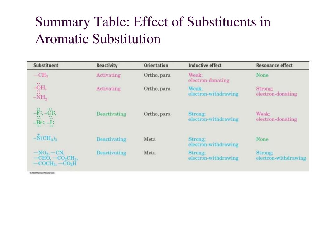 Summary Table: Effect of Substituents in Aromatic Substitution