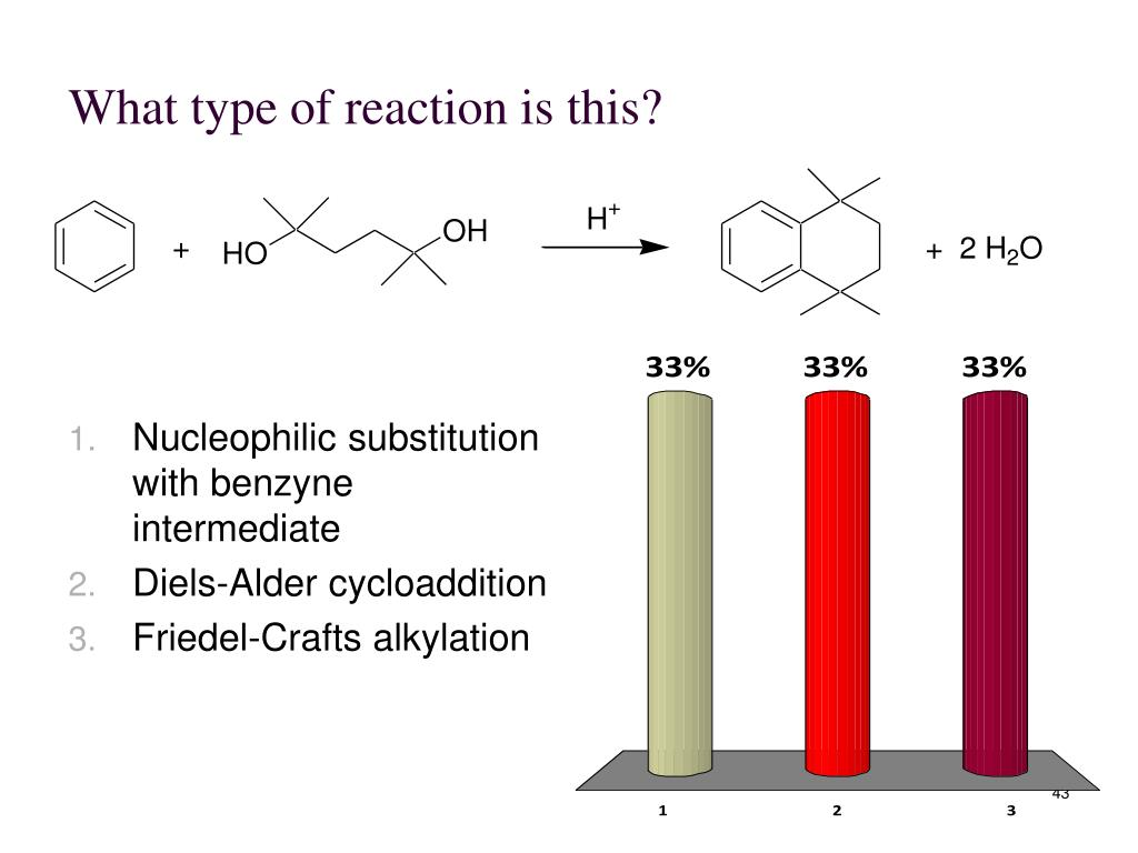 What type of reaction is this?