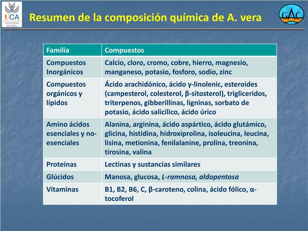 Resumen de la composición química de A. vera