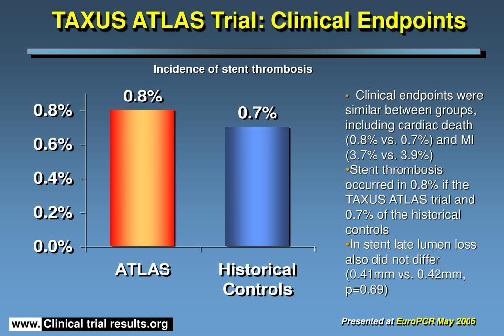 TAXUS ATLAS Trial: Clinical Endpoints
