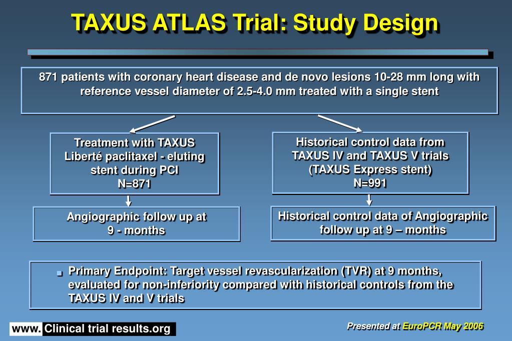 TAXUS ATLAS Trial: Study Design