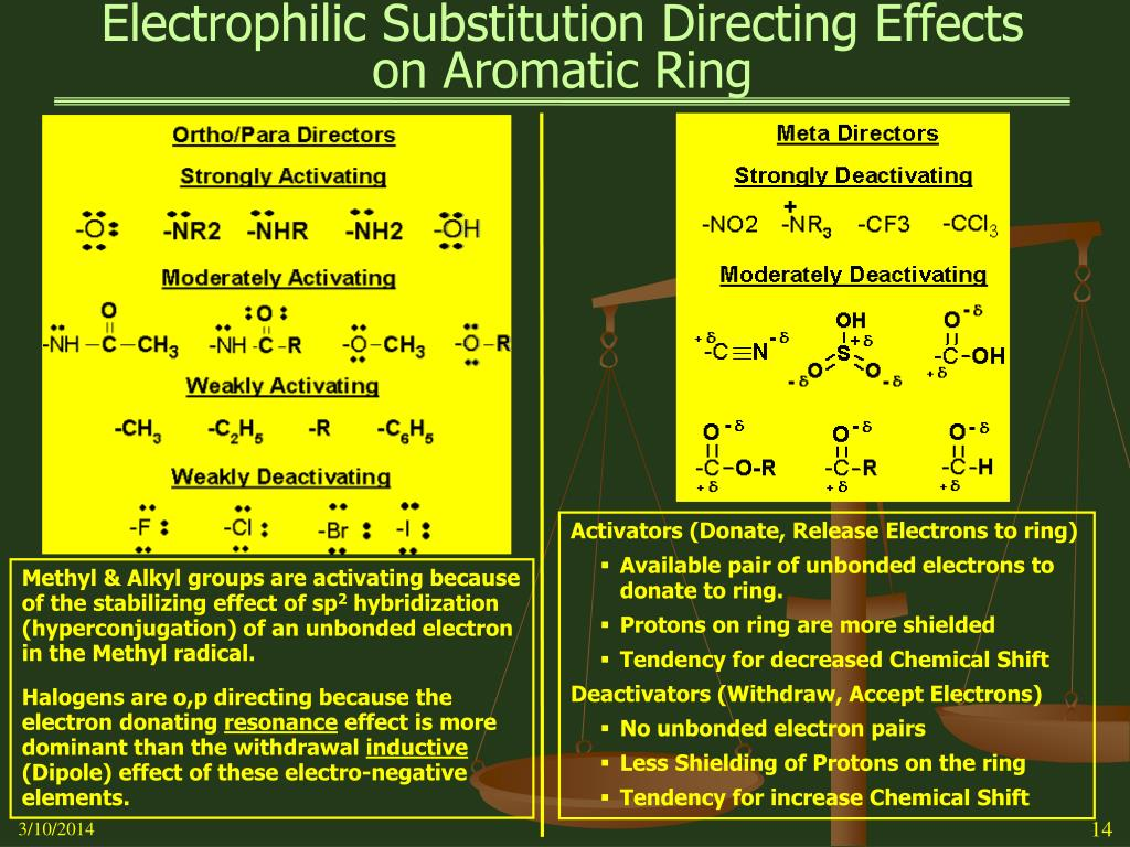 Electrophilic Substitution Directing Effects