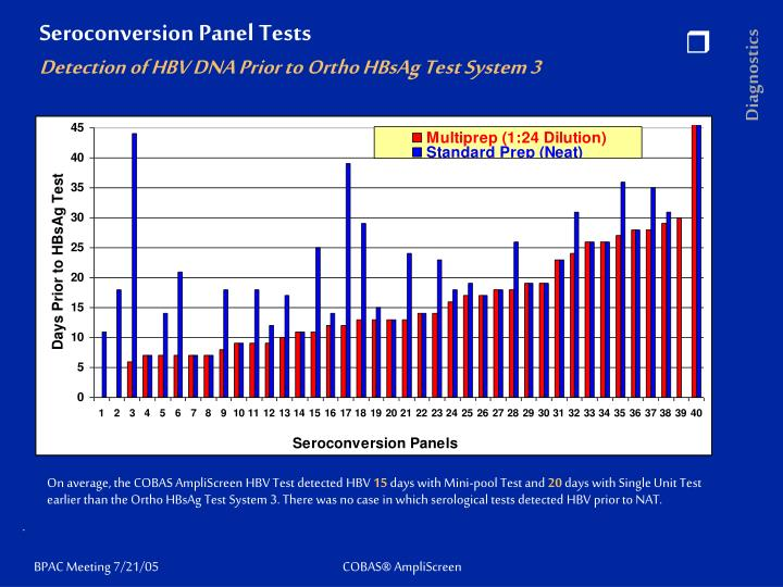 Seroconversion panel tests detection of hbv dna prior to ortho hbsag test system 3
