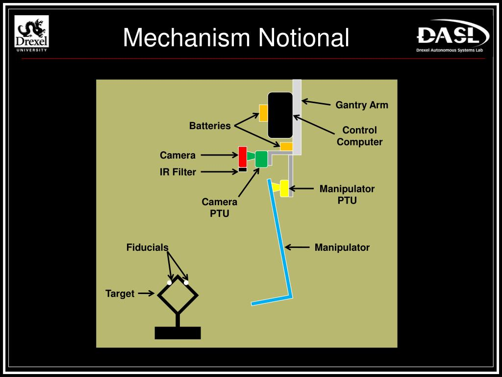 Mechanism Notional