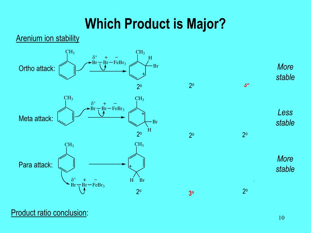 Which Product is Major?