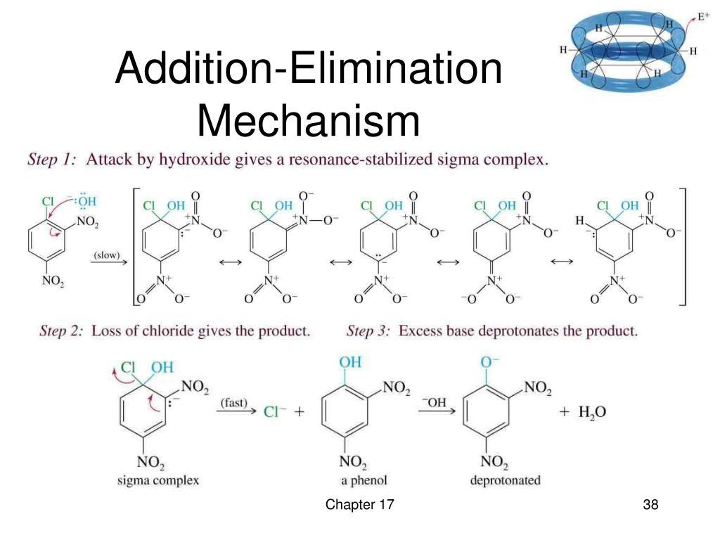 Addition-Elimination