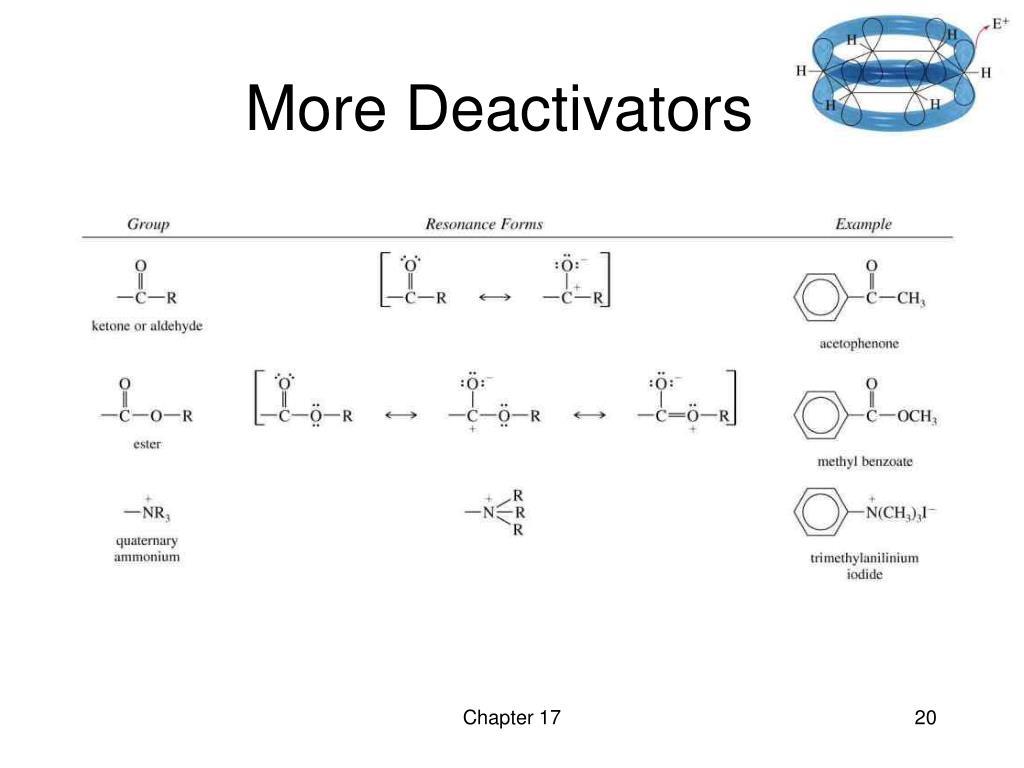 More Deactivators