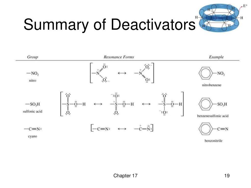 Summary of Deactivators