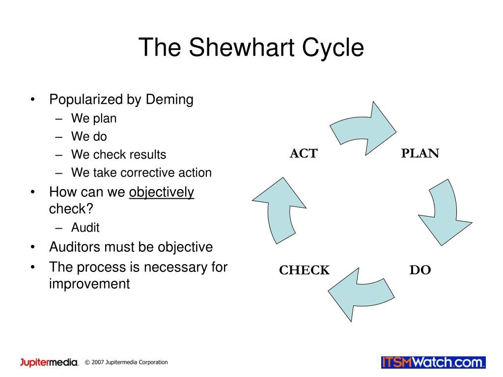 The Shewhart Cycle