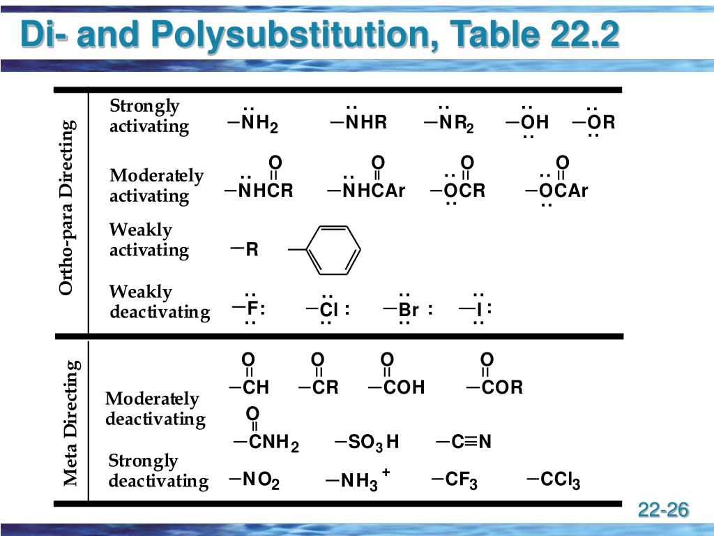 Di- and Polysubstitution, Table 22.2