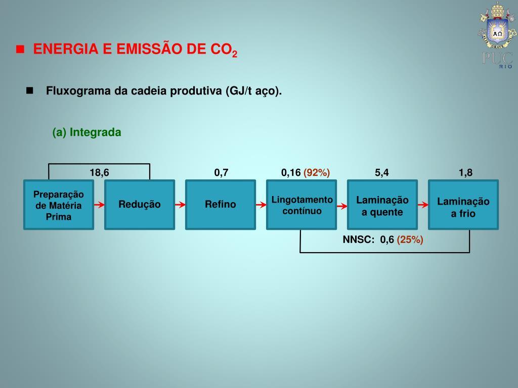 Fluxograma da cadeia produtiva (GJ/t aço).