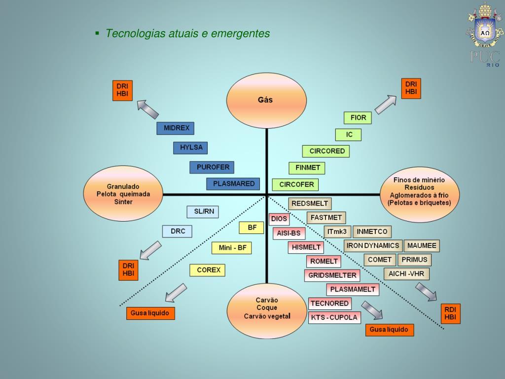 Tecnologias atuais e emergentes