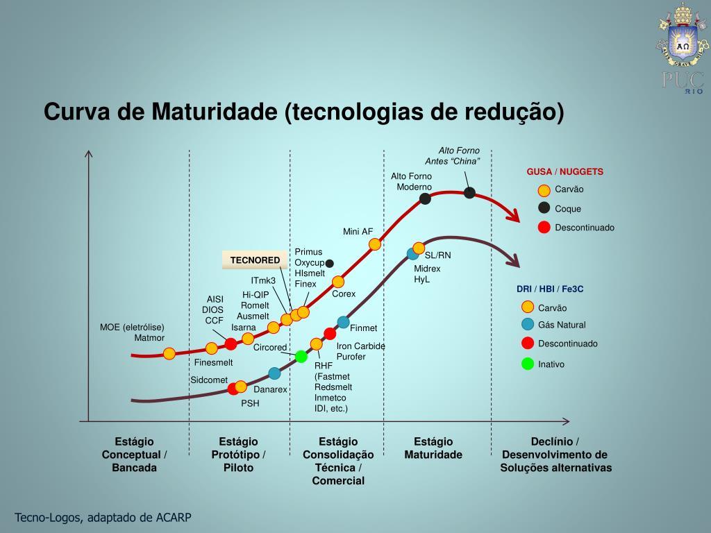 Curva de Maturidade (tecnologias de redução)