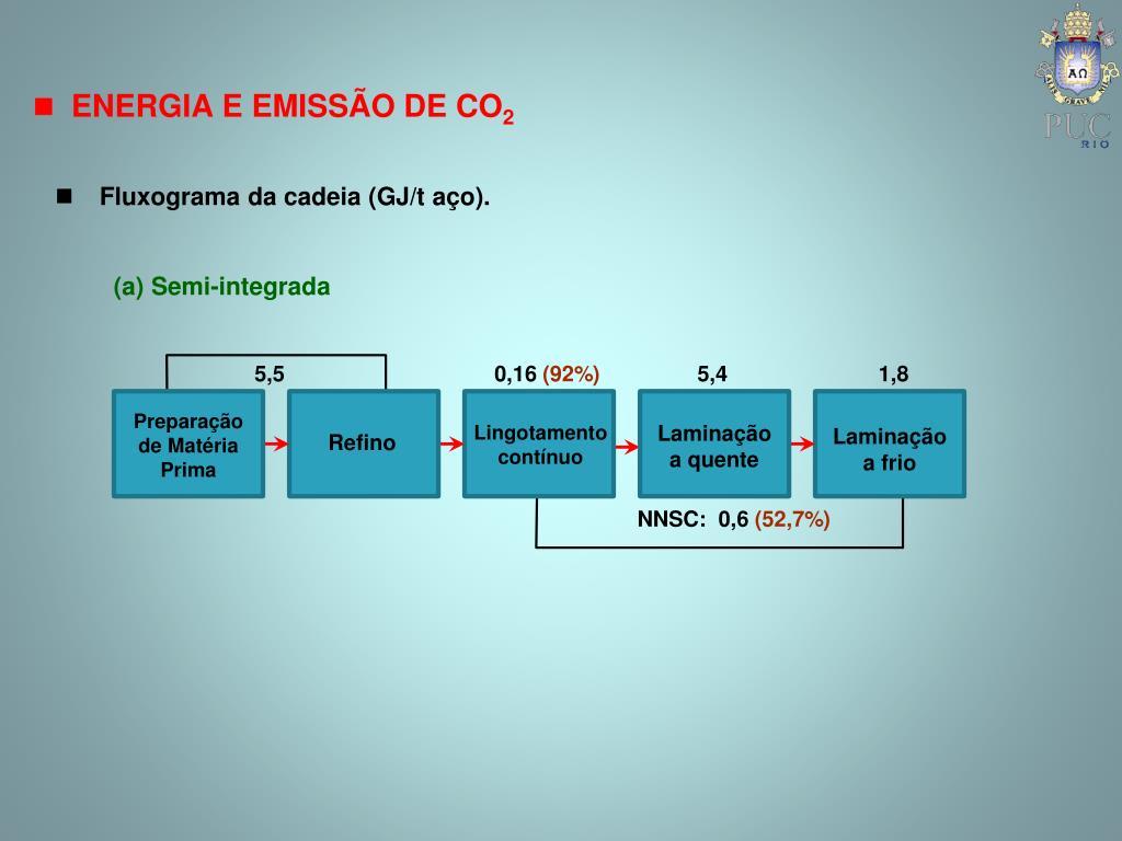 Fluxograma da cadeia (GJ/t aço).