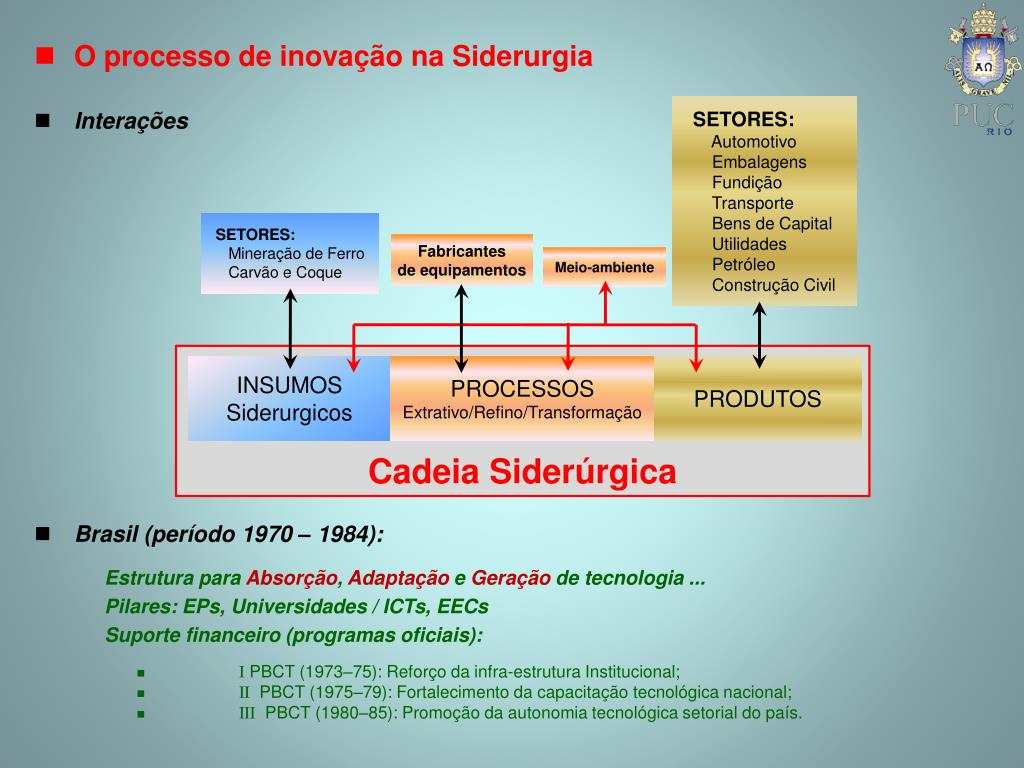O processo de inovação na Siderurgia