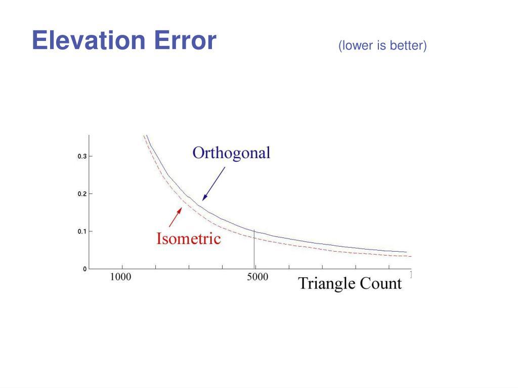 Elevation Error