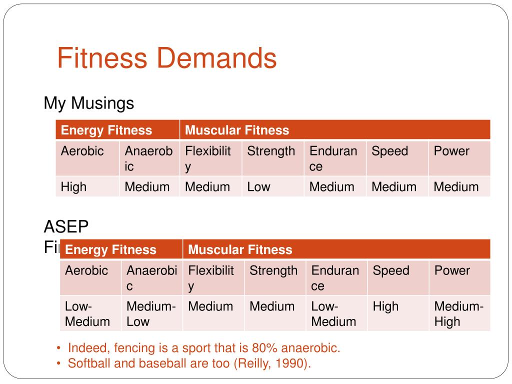 Fitness Demands