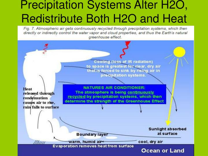 Precipitation Systems Alter H2O, Redistribute Both H2O and Heat