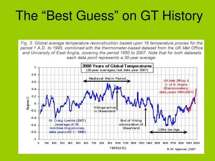 "The ""Best Guess"" on GT History"