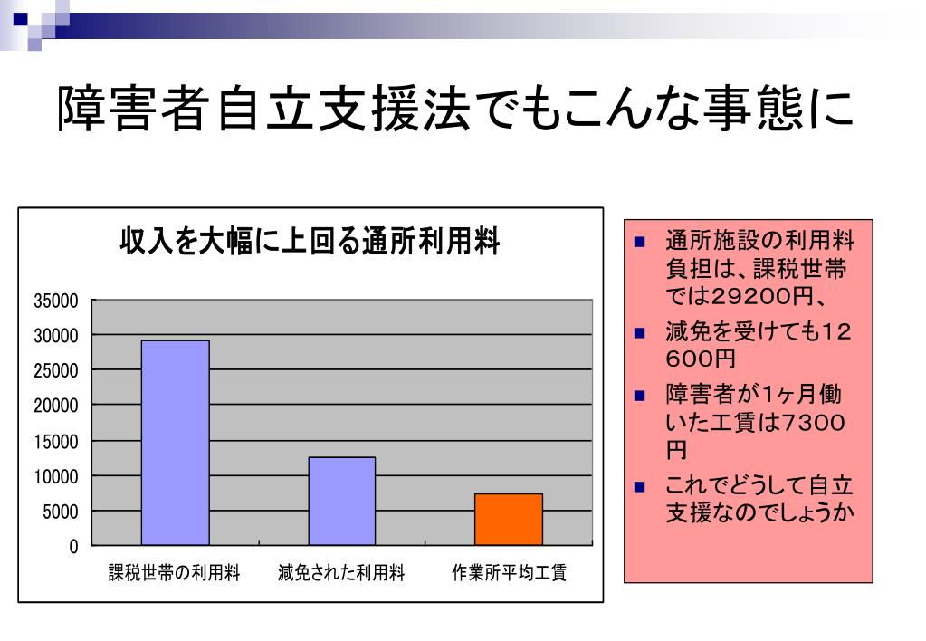 通所施設の利用料負担は、課税世帯では29200円、