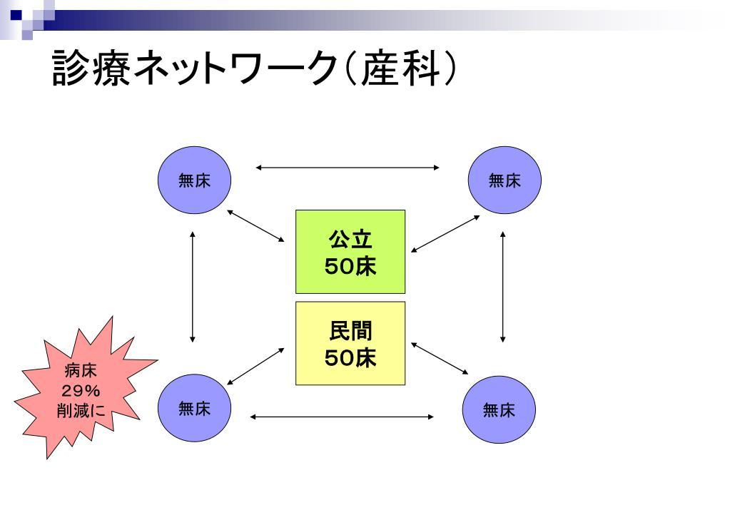 診療ネットワーク(産科)