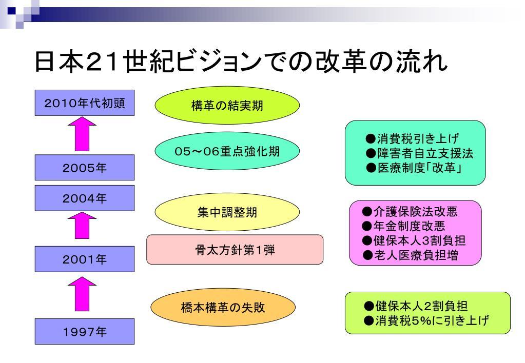 日本21世紀ビジョンでの改革の流れ