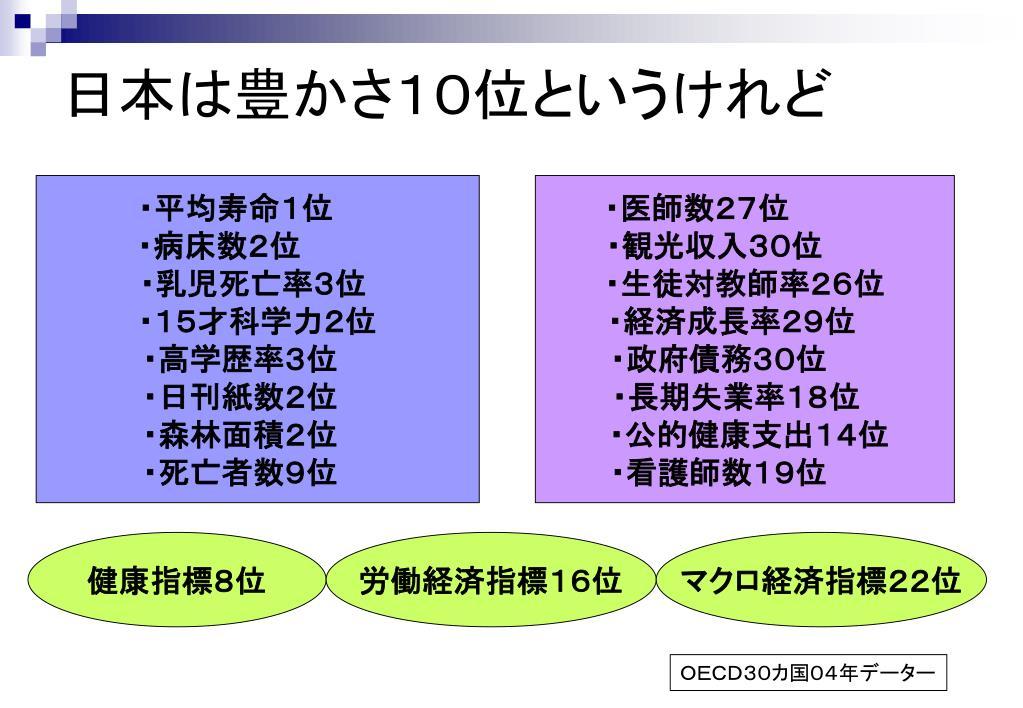 日本は豊かさ10位というけれど