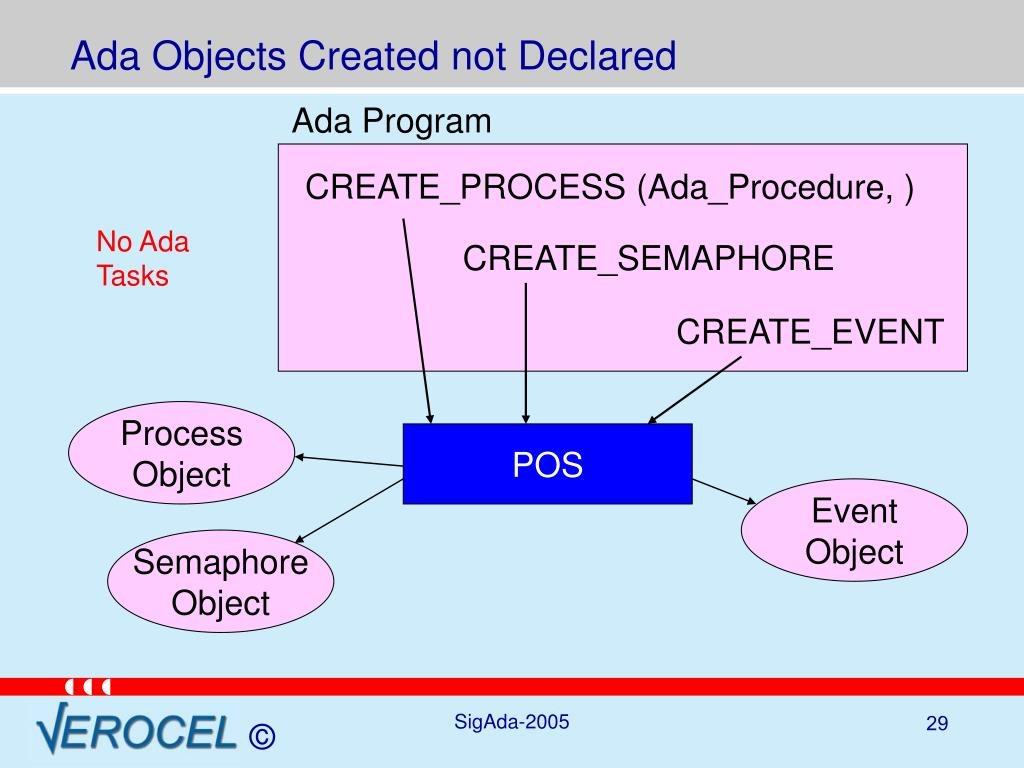 Ada Objects Created not Declared