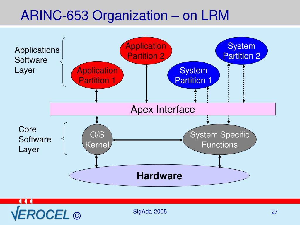 ARINC-653 Organization – on LRM
