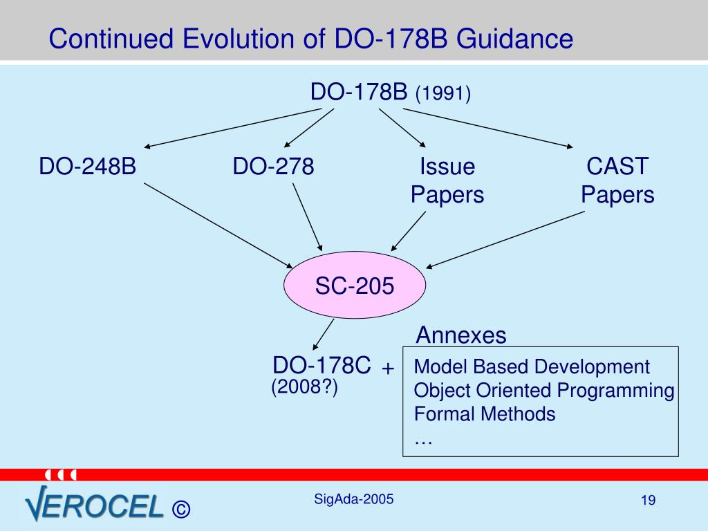 Continued Evolution of DO-178B Guidance