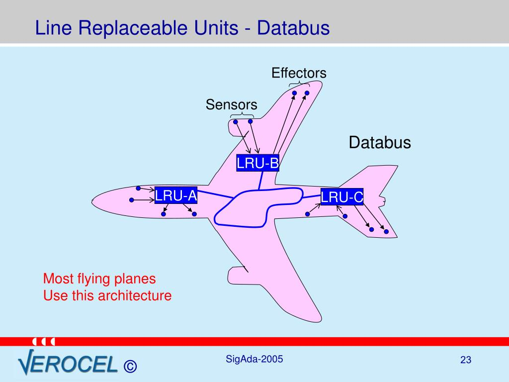 Line Replaceable Units - Databus