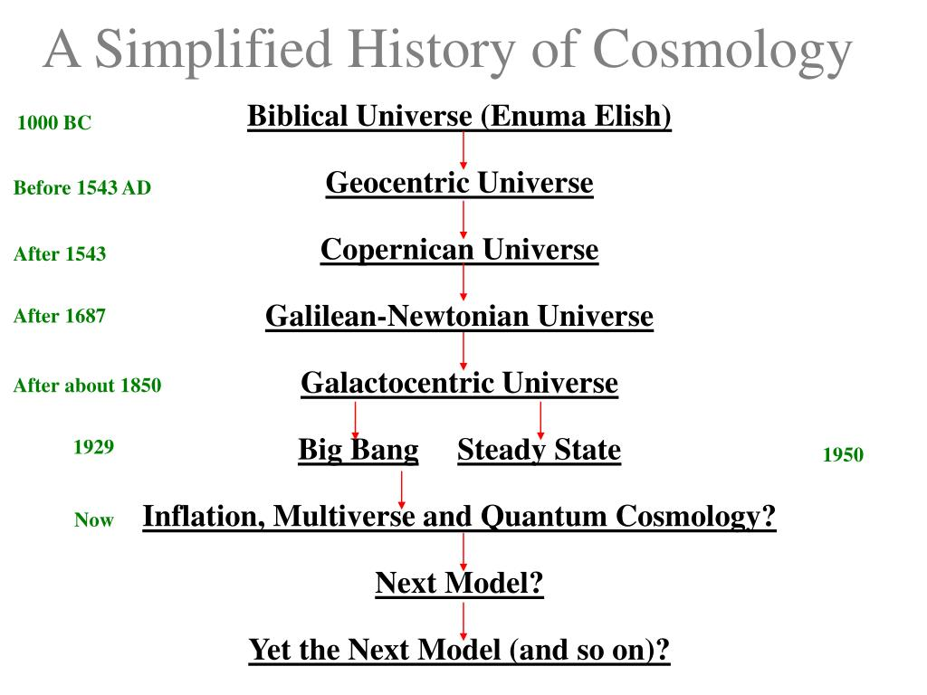 A Simplified History of Cosmology